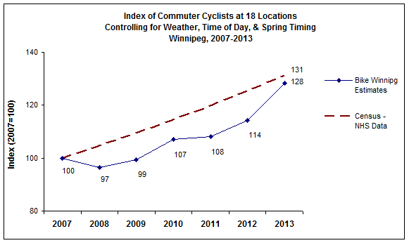 Bike Winnipeg analysis in our annual Winnipeg Bicycle Counts report show that the number of cyclists increased by an estimated 12% in 2013, compared to 2012