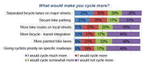 47% of respondents stated they would bike more or much more oftenif provided with physically separated bicycle lanes.