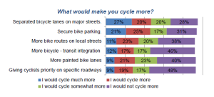 People in Winnipeg want to bike more often, but only if they are provided with safe, comfortable and convenient access to the places they want to go.